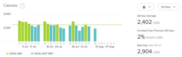 July's calories burned