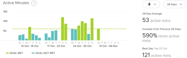 Active minutes month 5