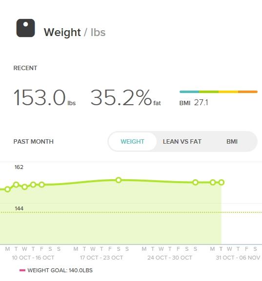 Weight month 5