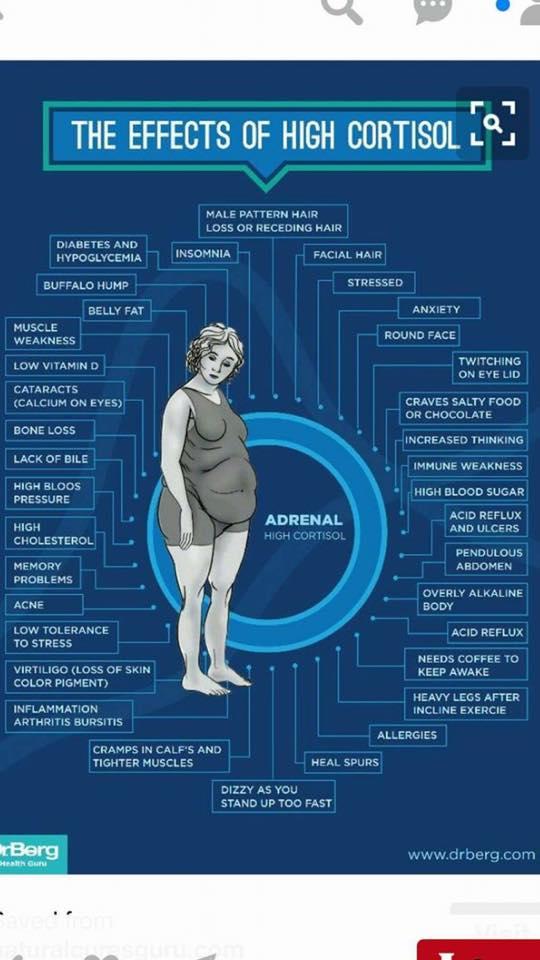 Cushing's symptoms